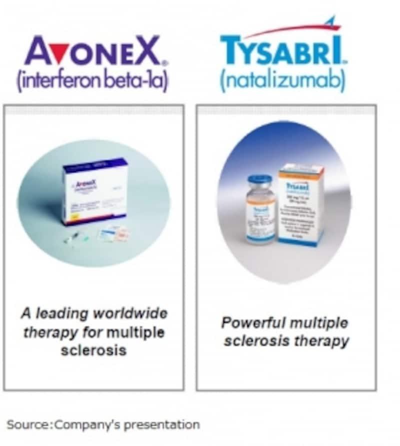 2012年まで売上は殆ど2つの薬によって作られてきました