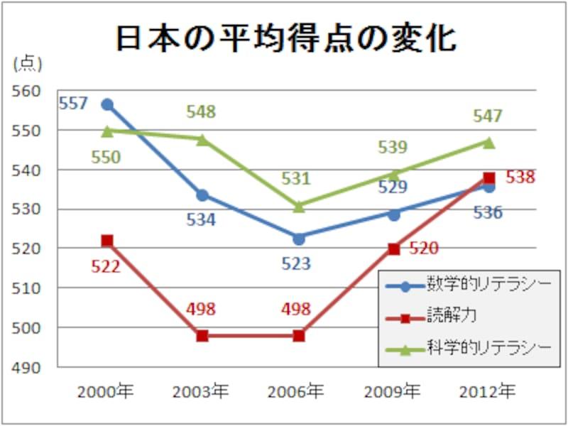 PISA2000から2012までの日本の3領域の得点の変化。