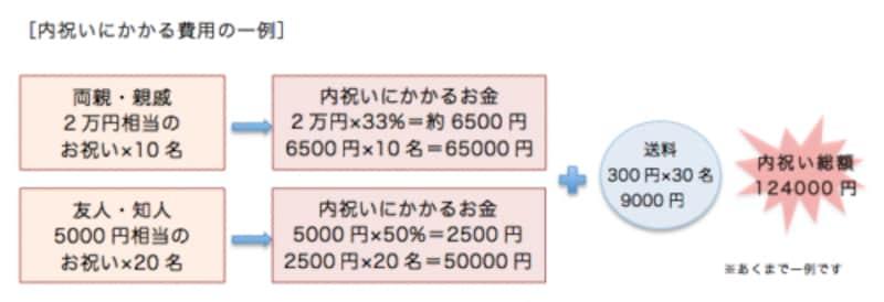 内祝いの金額イメージ図