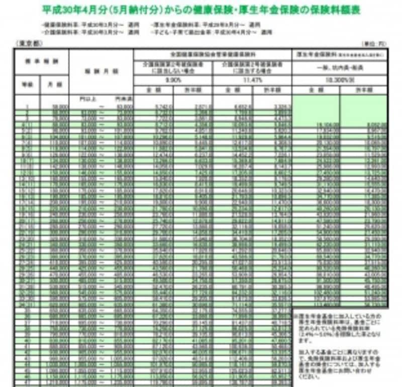 H30年4月分からの東京都の場合の標準報酬月額表(出典:全国健康保険協会)