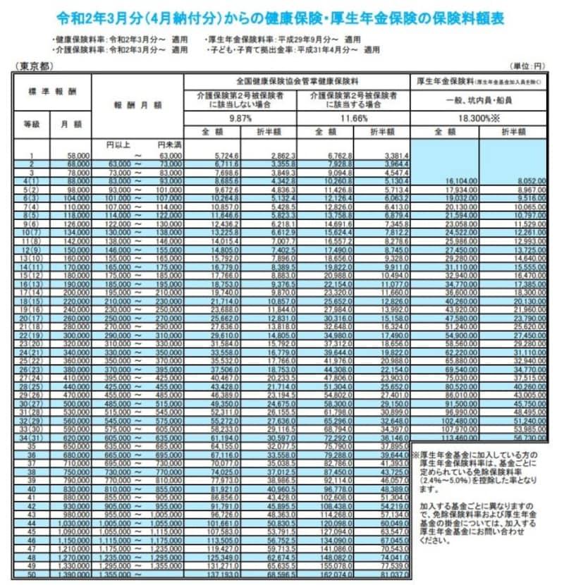 2020年4月納付分からの東京都の保険料額表 (出典:協会けんぽ より)