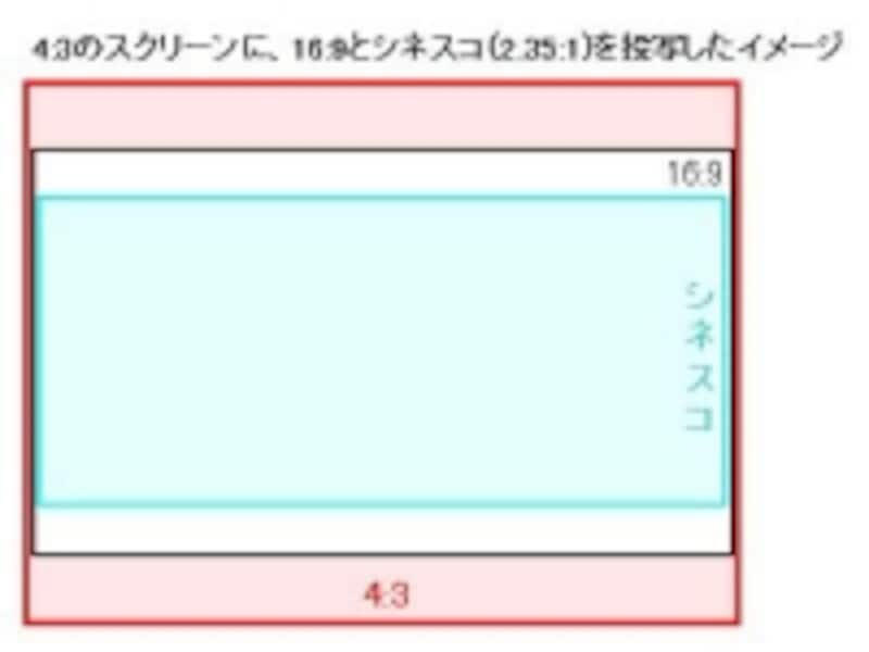 4:3のスクリーンに投写したイメージ
