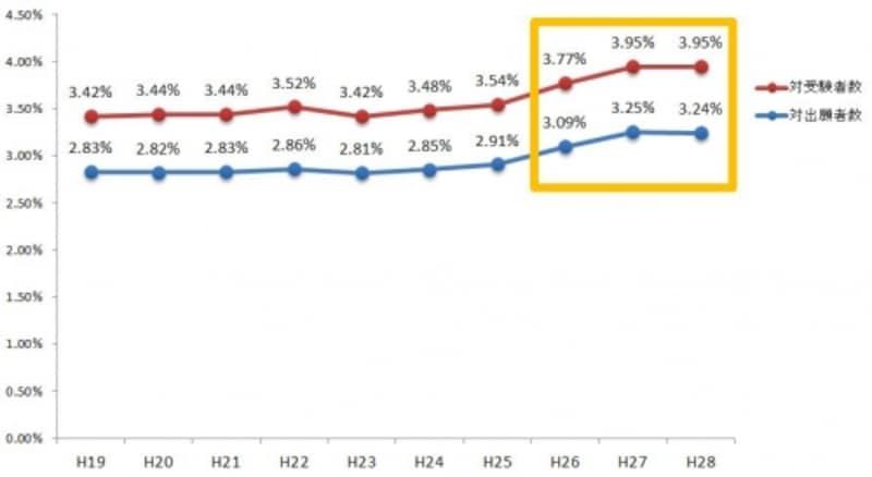 司法書士試験の合格率(平成19年度~平成28年度)
