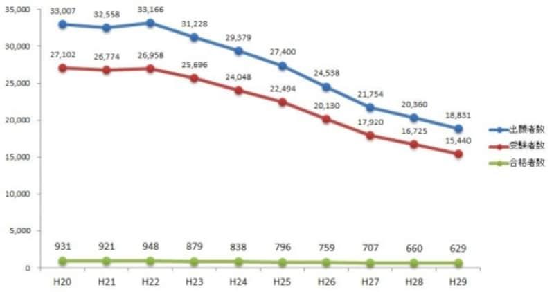 司法書士試験の出願者数・受験者数・最終合格者数(平成20年度~平成29年度)