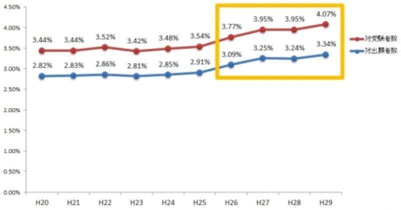 司法書士試験の合格率(平成20年度~平成29年度)