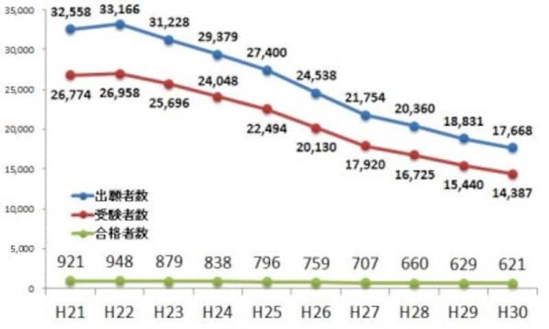 司法書士試験の出願者数・受験者数・最終合格者数(平成21年度~平成30年度)