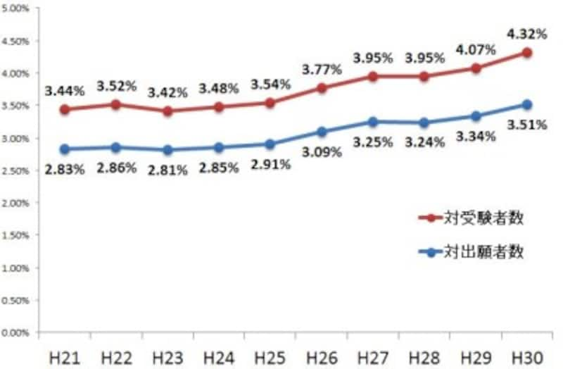 司法書士試験の合格率の推移(平成21年度~平成30年度)