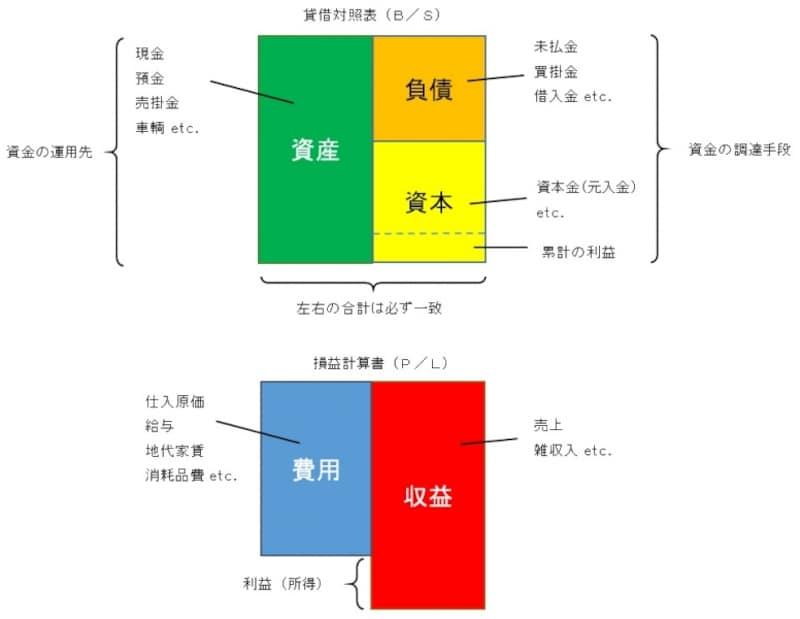 2/2 青色申告 複式簿記って何?! [起業・会社設立のノウハウ] All About