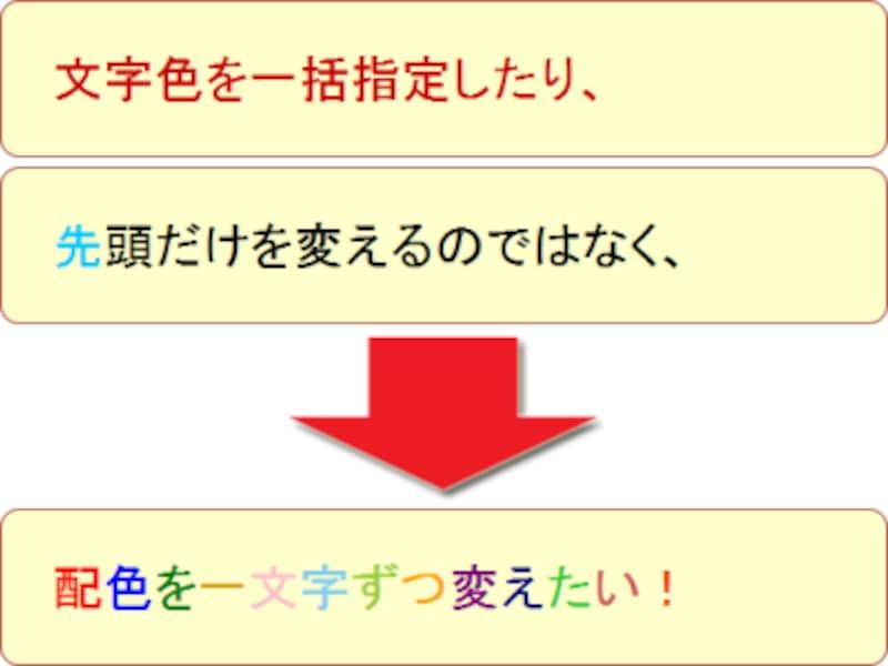 文字単位にCSSを適用できれば、1文字ずつ文字色を変えられるのだが