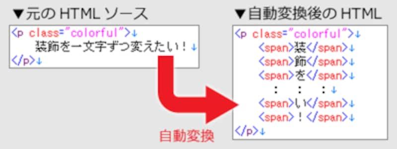 JavaScriptによって、HTML内の指定要素に含まれる1文字ずつに対してspan要素が付加されるようにする