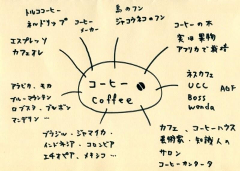 コーヒーの関連性