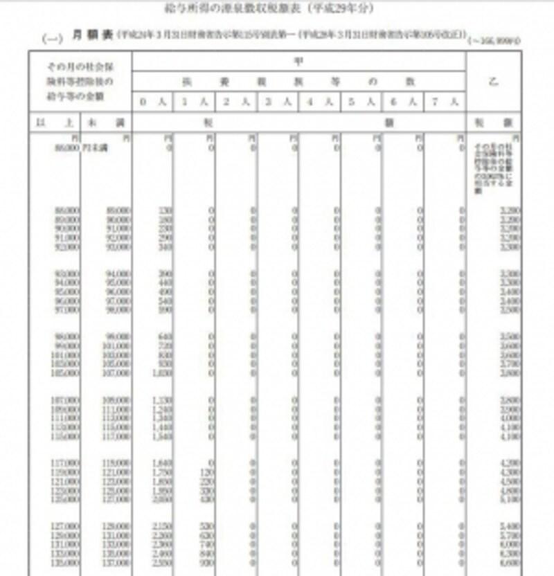 月額給与の源泉徴収税額表抜粋(出典:国税庁資料より)