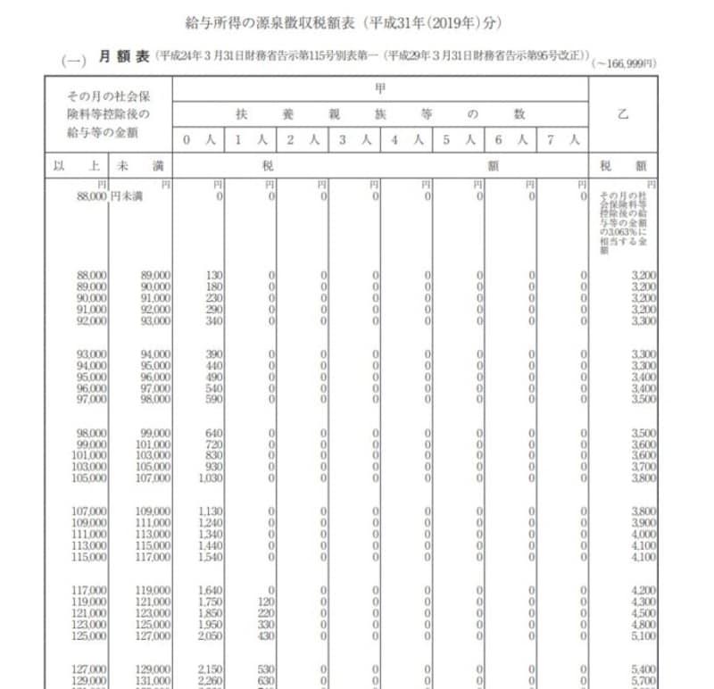 月額給与の源泉徴収税額票 (出典:国税庁資料より)