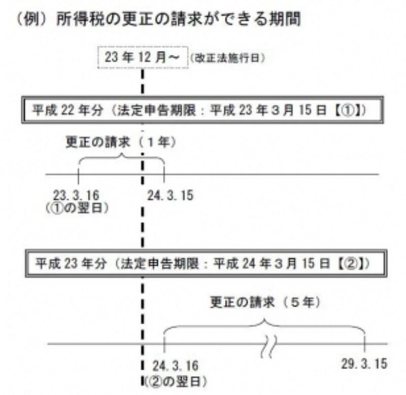 税制改正前後の更正請求期間の違い(出典:国税庁資料)