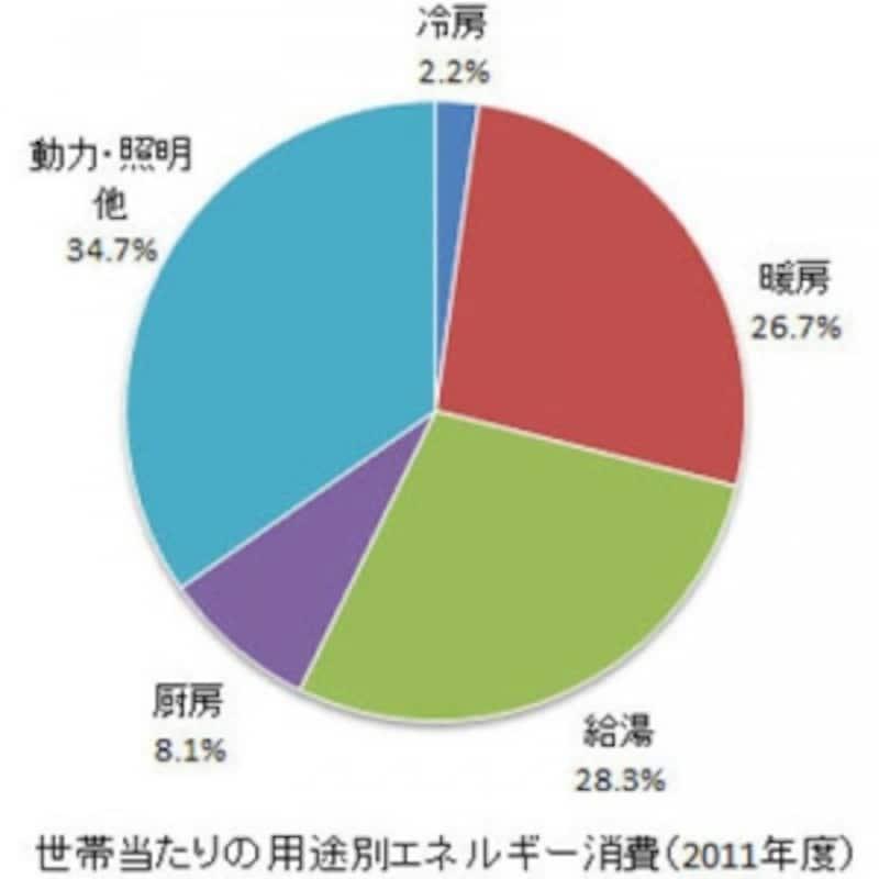 世帯当たりの用途別エネルギー消費