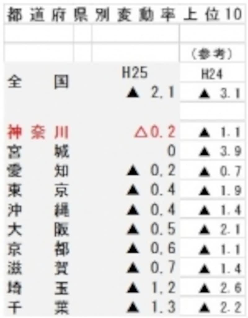 H25年地価公示上昇率上位10<都道府県別>データ出典:国土交通省「土地情報総合ライブラリー」