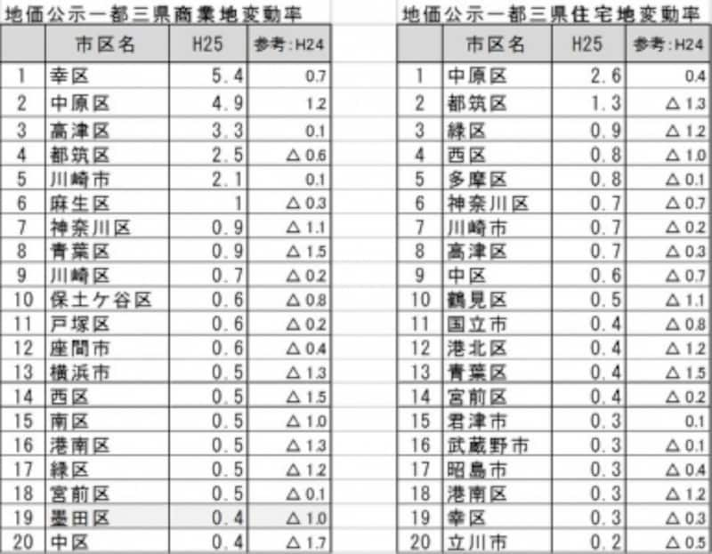 H25年地価公示上昇率上位20<一都三県市区別>データ出典:国土交通省「土地情報総合ライブラリー」