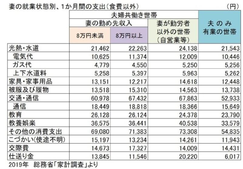 総務省「家計調査」をもとにガイド平野が表作成
