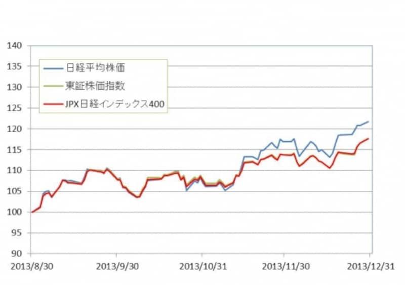 2013年8月30日~12月30日までのJPX日経400とTOPIX、日経平均株価の推移。