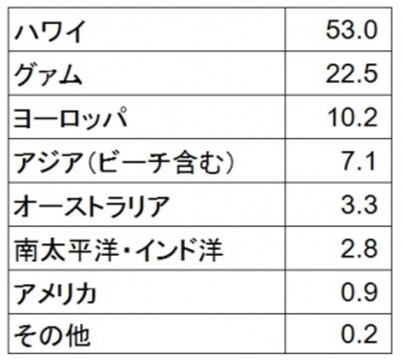 海外挙式の実施地域は53%がハワイ、グァムが22.5%で続いている結婚情報誌「ゼクシィ」海外ウェディング調査2013(リクルート発行)調べ