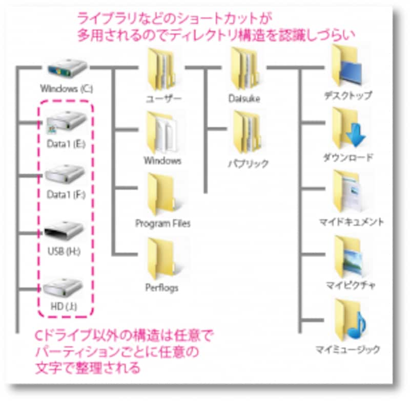 Windows folder tree