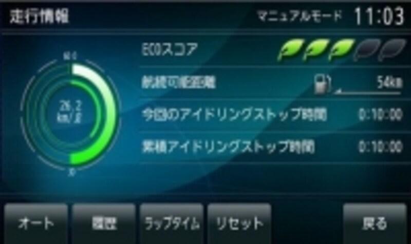 (図)三菱自動車より引用undefinedナビゲーションシステムからの走行情報