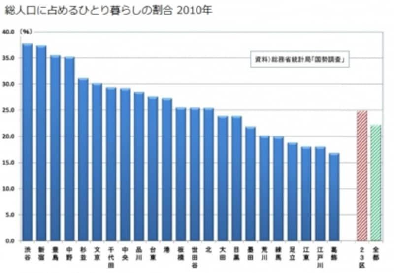 総人口に占めるひとり暮らしの割合2010年