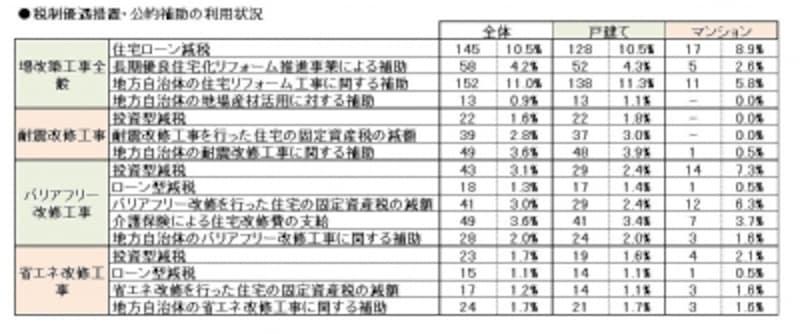 利用率の表
