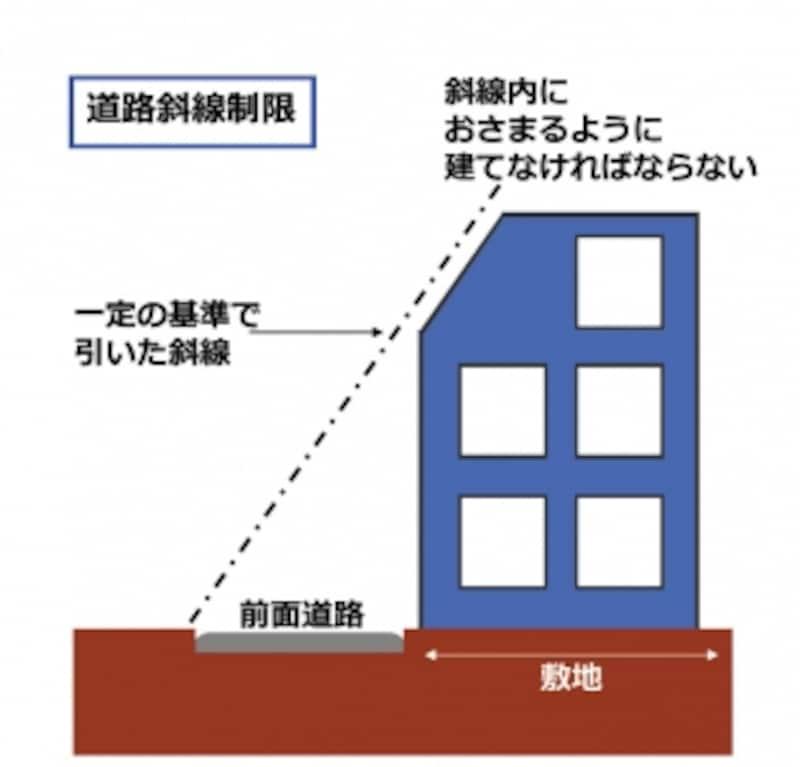 道路斜線制限は一定の条件で引かれた斜線内におさまるように家を建てなければなりません