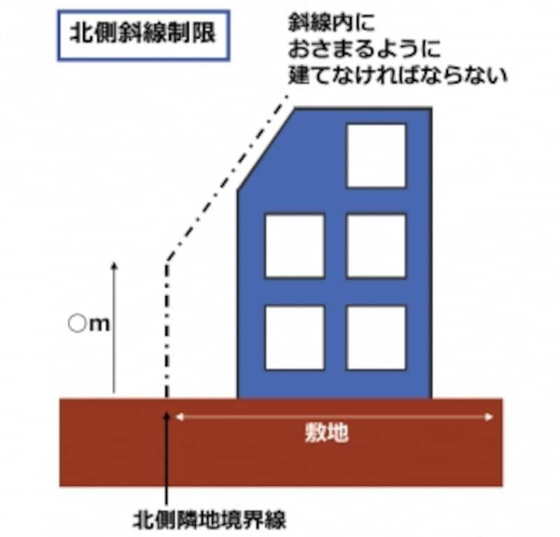 北側斜線制限は北側の住宅の日照を確保するための規制です。一定の条件で引かれた斜線内に家を建てなければなりません