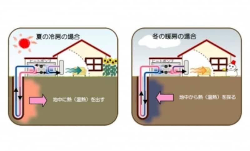 【図2】地中熱利用方式(クローズドループ方式)の概要図。地中熱利用ヒートポンプは地下水を揚水しないで地盤と熱のやり取りをするクローズドループ方式と、地下水を利用するオープンループ式がある。後者は揚水制限でできない地域もある(出典:環境省)。