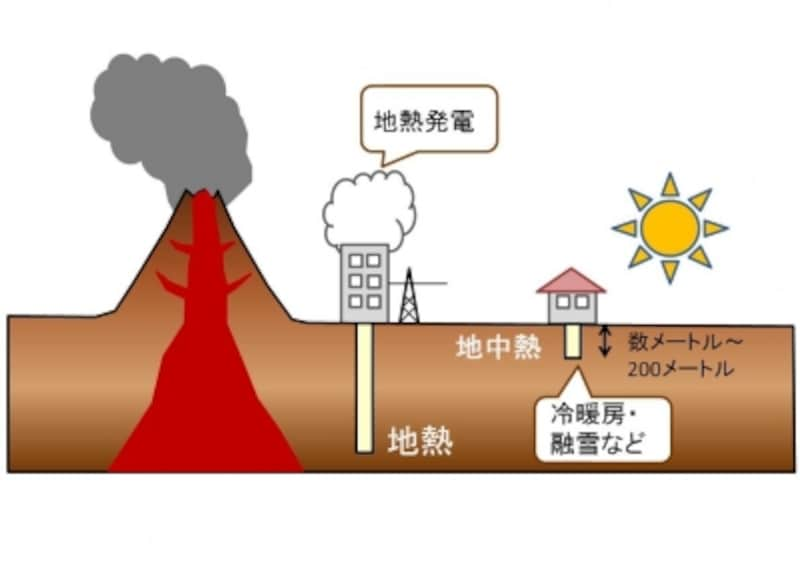 【図1】「地熱」と「地中熱」の違い概念図