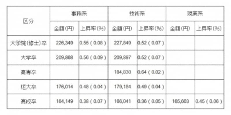 学歴別、職種別の初任給の金額と対前年上昇率(出典:日本経済団体連合会「2014年3月卒新規学卒者決定初任給調査結果」)※(undefined)内は2013年調査の上昇率