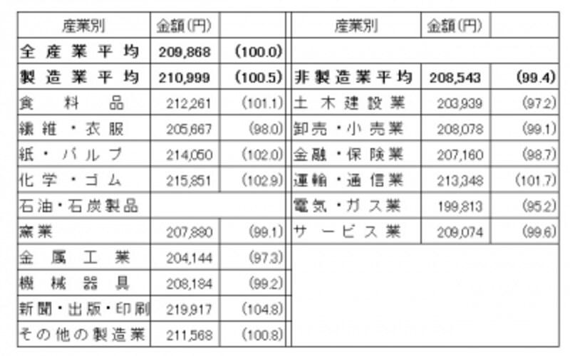製造業のほうが高水準だが、産業によってバラツキがある(出典:日本経済団体連合会「2014年3月卒新規学卒者決定初任給調査結果」)※(undefined)内の数字は大学卒事務系の全産業平均を100.0とした割合。集計企業数が2社に満たない場合は数字を伏せているが、平均には含まれる