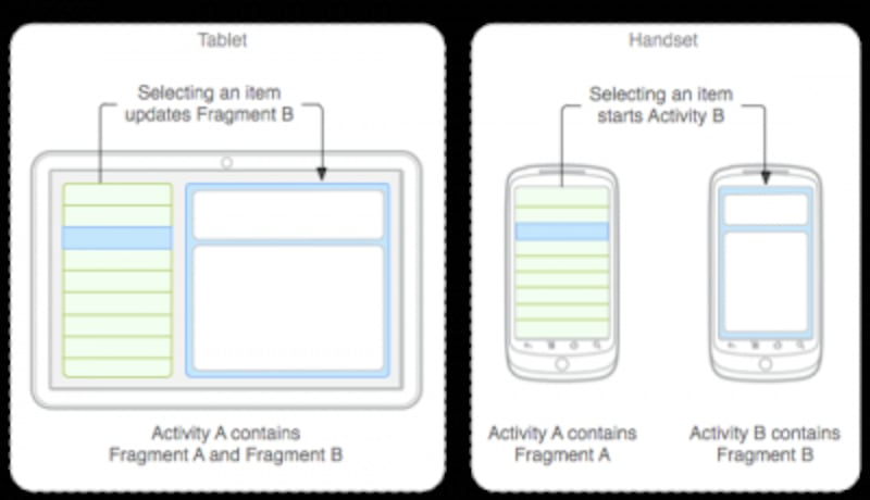 fragmentを利用したUI管理の仕方(画像はAndroidDevelopersより引用)