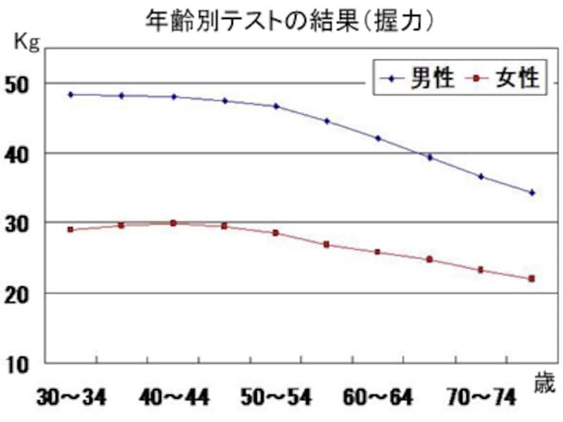 文部科学省「平成20年度体力・運動能力調査」による握力の年齢別推移。年を取ると握力が下がっていくのがわかる。