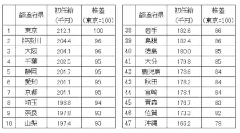 都道府県別に初任給の金額の多い順に並べ、上位と下位10ずつをピックアップしたもの(クリックで拡大)「平成26年賃金構造基本統計調査結果(初任給)の概況」(厚生労働省)