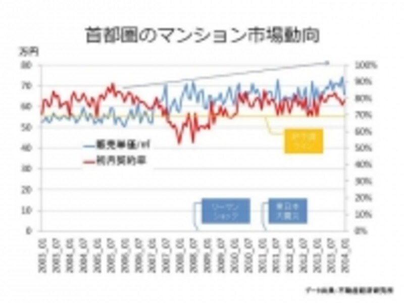 初月契約率と販売単価の推移