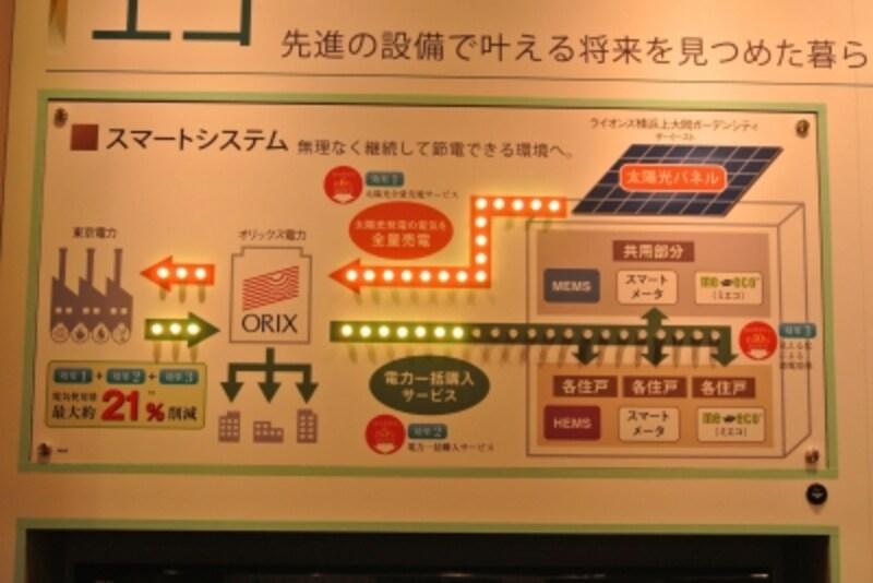 太陽光発電の売電と一括受電の概念図のプレゼンテーション