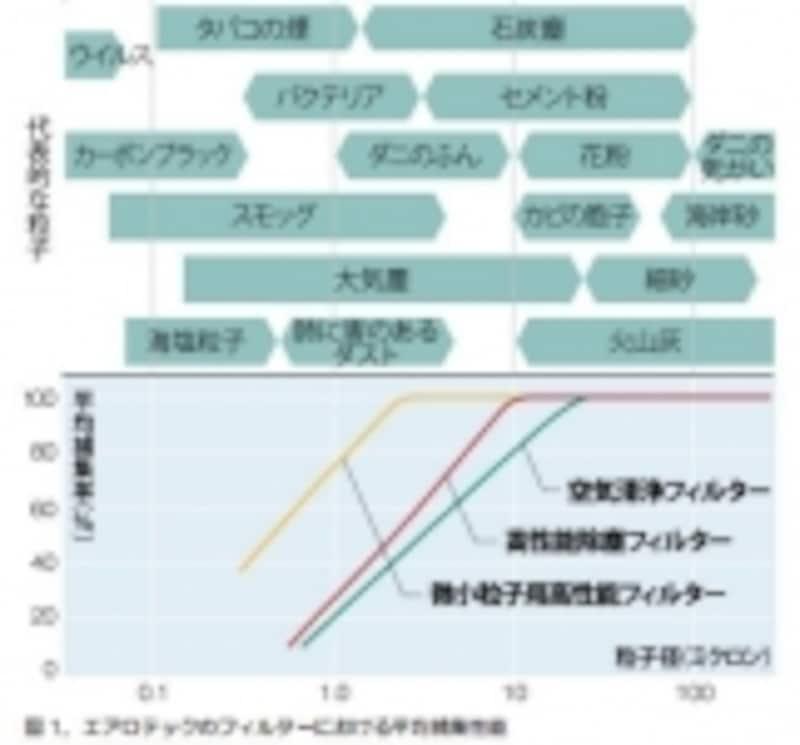 エアロテックのフィルターにおける平均捕集性能(出典:三菱地所ホーム)