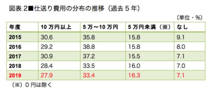 図表1/図表2とも、全国大学生活協同組合連合会「学生生活実態調査(2019年)」を参考に作成。ここでの「下宿」とは自宅と学生寮を除く、家賃が発生する住居形態の総称。