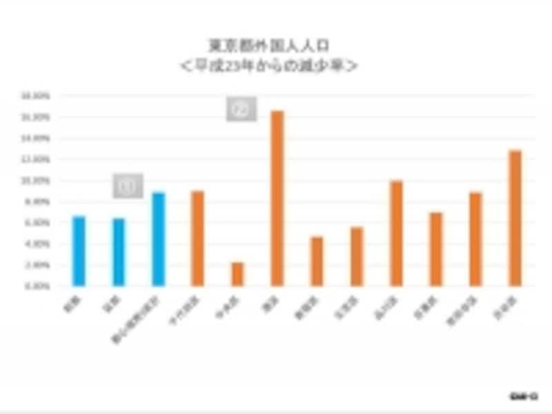 東京都外国人人口推移、平成25年の平成23年比