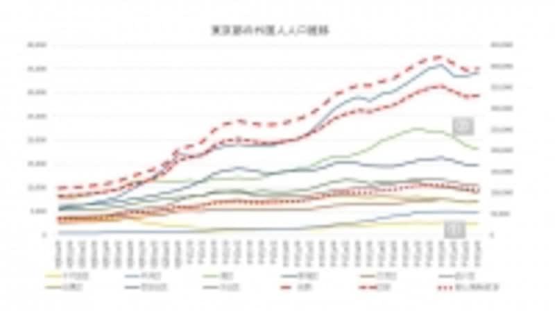 東京都外国人人口推移