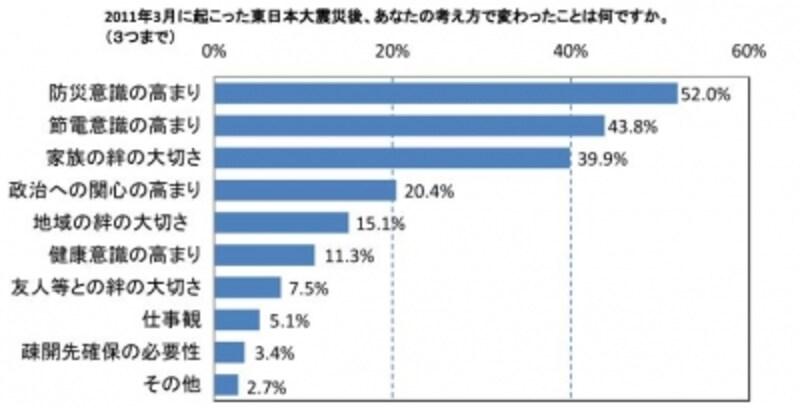 国土交通省undefined震災後の国民意識の変化「東日本大震災後に考えで変わったことは」