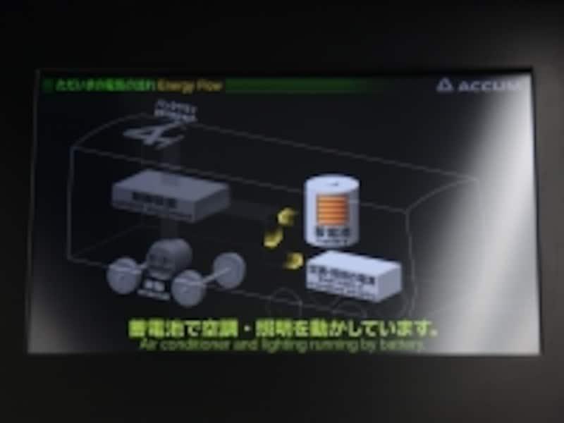 蓄電池使用中のモニター画面