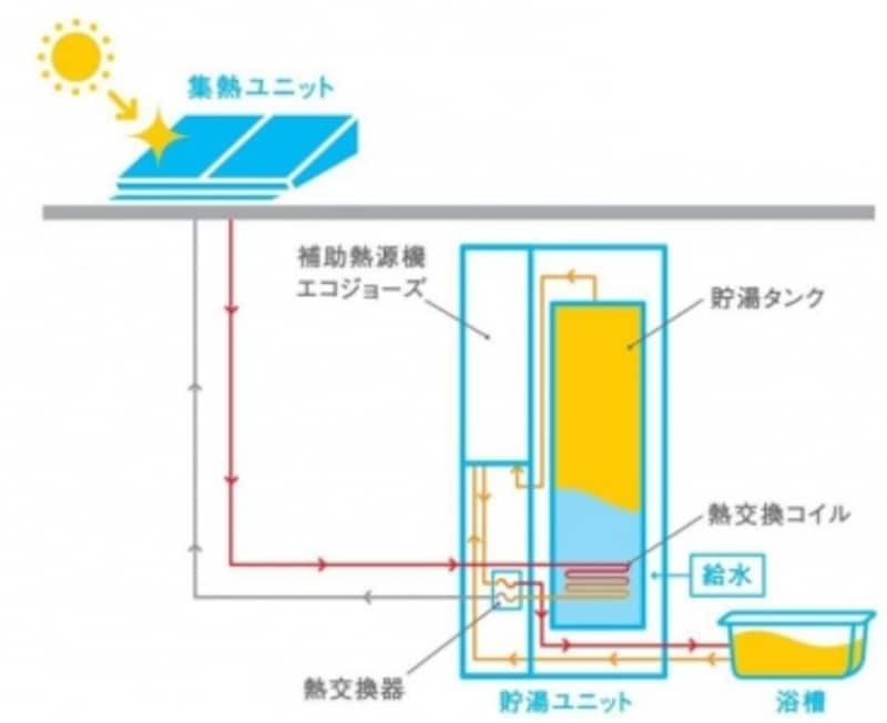 太陽熱利用ガス温水システム「SORAMO」のしくみ
