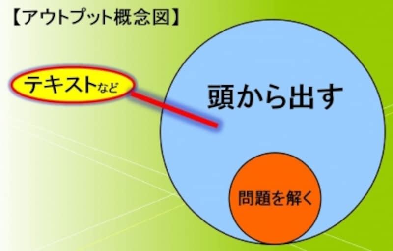 アウトプットの概念図