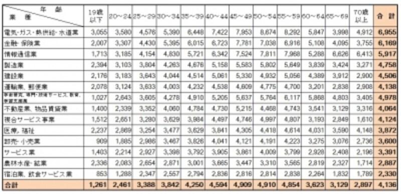 【表3】民間企業で1年を通じて勤務した給与所得者(パートタイマー、アルバイト、派遣社員、契約社員、嘱託などの非正規を含む)の平均給与を業種別、年齢別に集計したもの