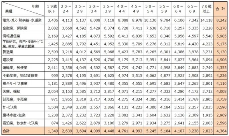 【表3】民間企業で1年を通じて勤務した給与所得者(パートタイマー、アルバイト、派遣社員、契約社員、嘱託などの非正規を含む)の平均給与を業種別、年齢別に集計したもの。出典:令和元年分民間給与実態統計調査(国税庁)
