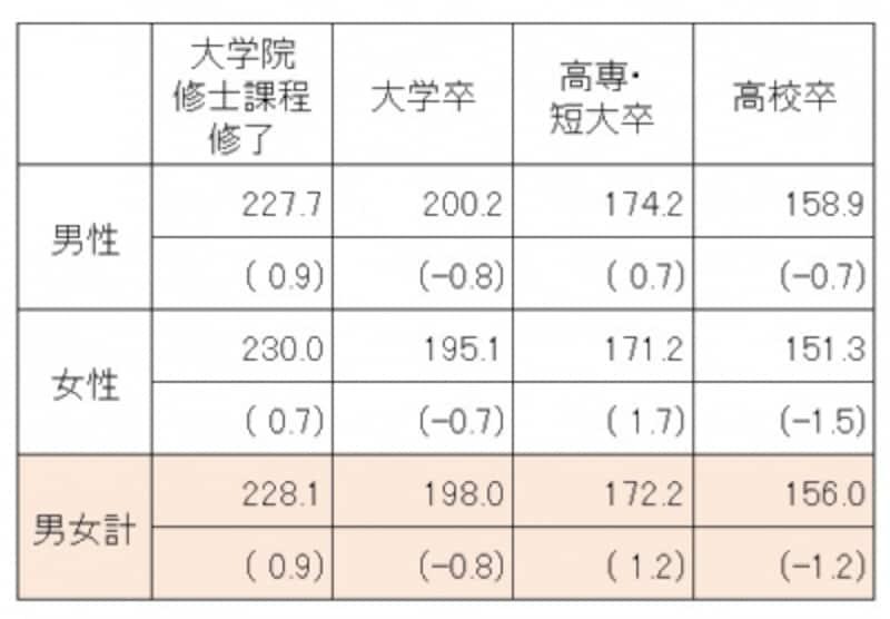 学歴、男女別の初任給(単位:千円)カッコ内は対前年増減率(%)平成25年3月に卒業した新卒者の学歴、男女別初任給平均。大学卒男女計では平均19万8000円で前年比0.8%減となっている(出典:厚生労働省「平成25年賃金構造基本統計調査結果(初任給)の概況」)